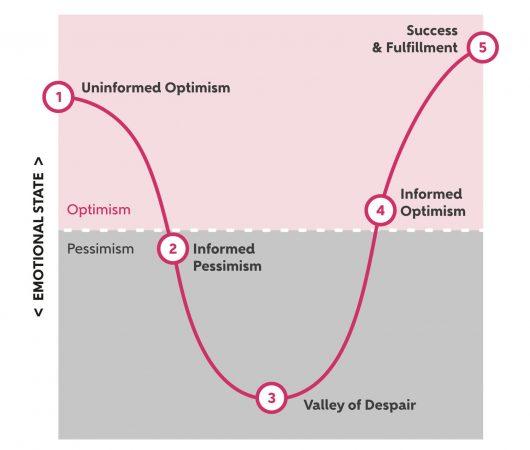 Ciclul emoțional al schimbării